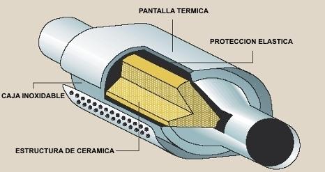 Catalizador-2