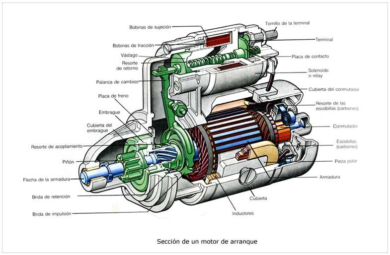 motor-arranque-seccion